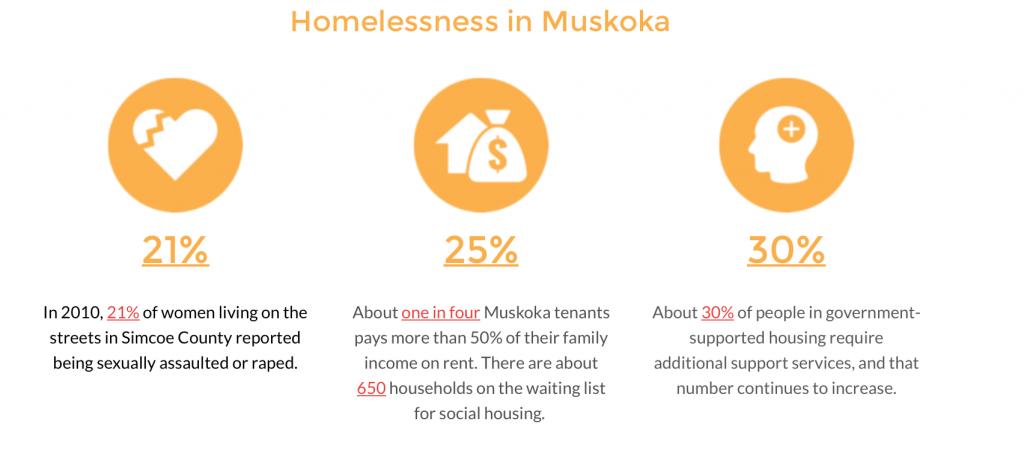 Muskoka Shoebox Project 9